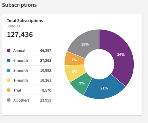 Recurly Subscriptions