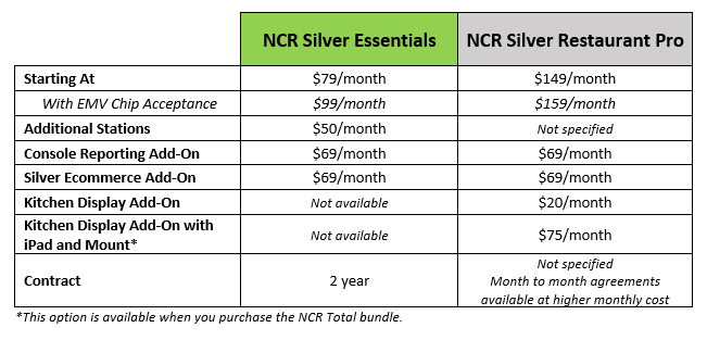 NCR Silver pricing