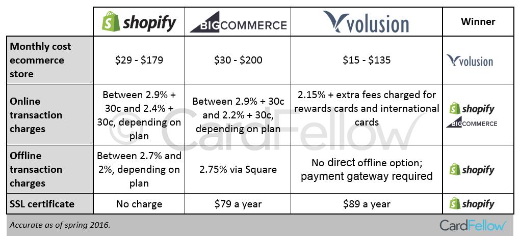 ecommerce costs chart
