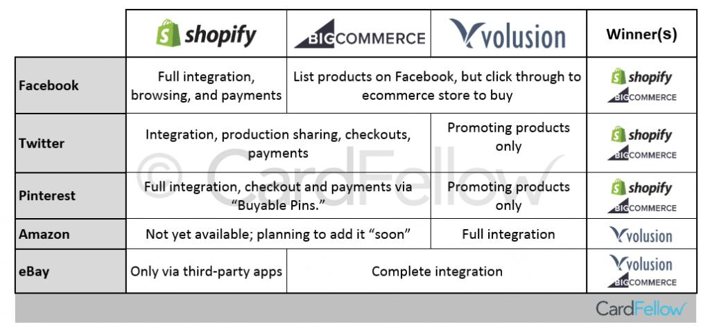 selling on social media chart