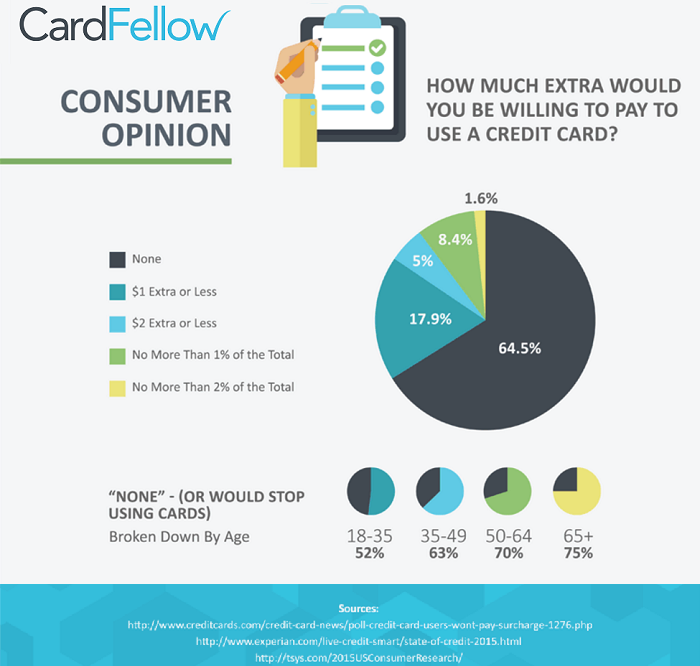 Free credit card processing whats the catch credit card surcharge infographic colourmoves