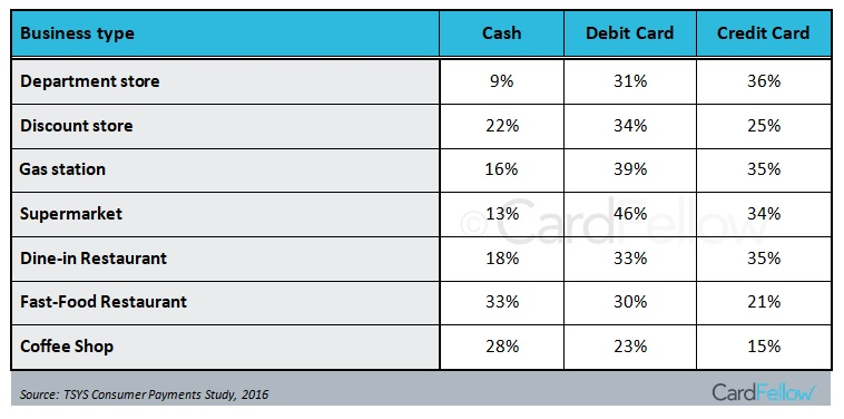 credit and debit usage