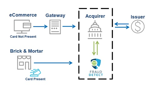 Fraud Detect
