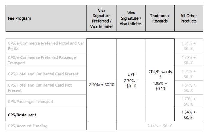CPS restaurant fee chart