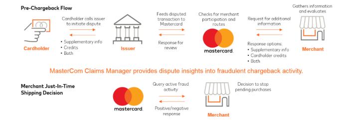 Mastercard MasterCom