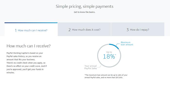 PayPal borrowing amounts