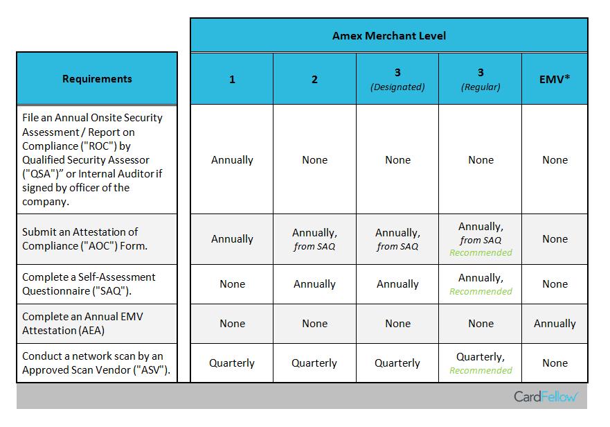 Amex Merchant Level Chart