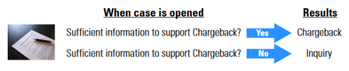 Amex chargeback inquiry
