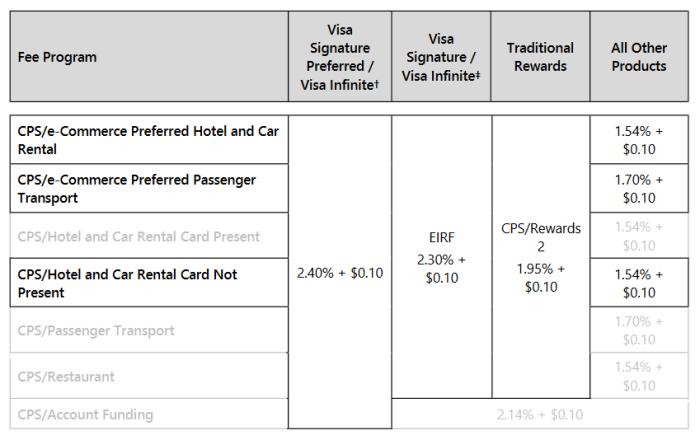 CPS car rental and hotel interchange matrix