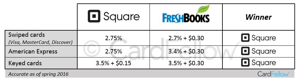 Square vs FreshBooks costs