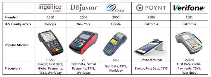 credit card machine companies