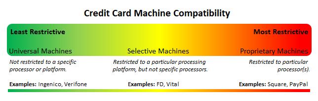 credit card machine compatibility