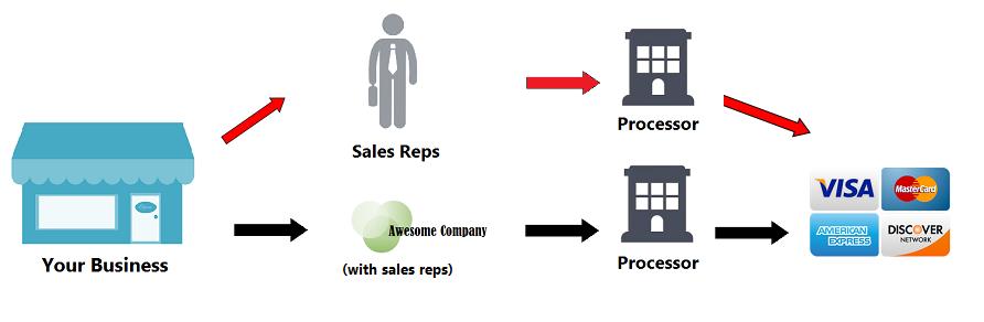 Wholesale credit card processing diagram