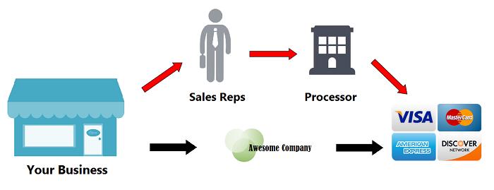 Direct credit card processing diagram