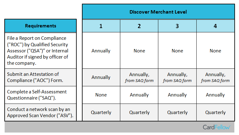 Discover merchant level chart