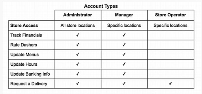 DoorDash employee chart