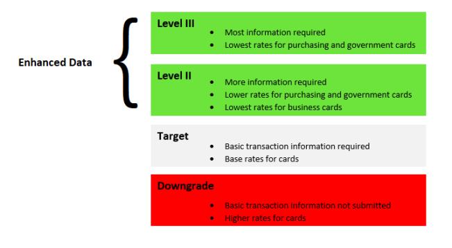 enhanced data level 2 and level 3