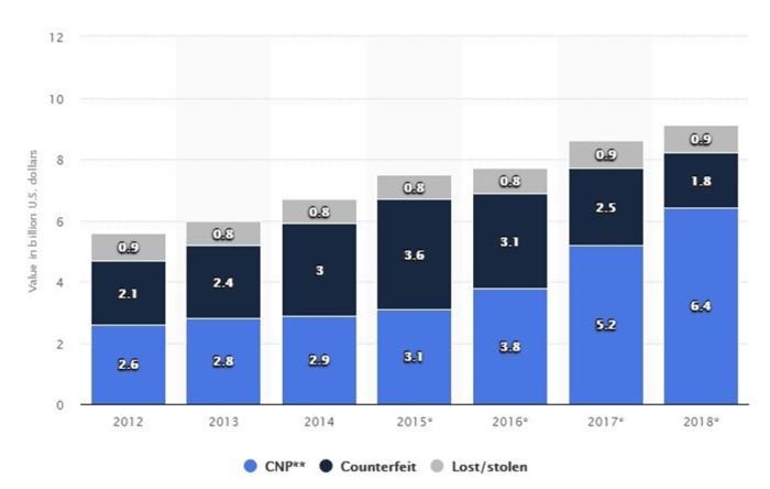 fraud-losses-chart