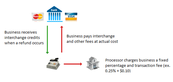 credit card processing fee refunds chart