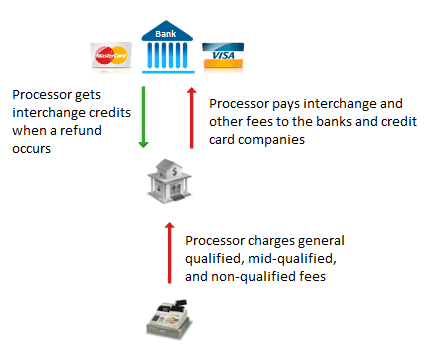 interchange credits flowchart