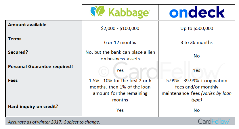 Kabbage vs. OnDeck chart