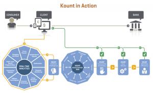 Kount chart