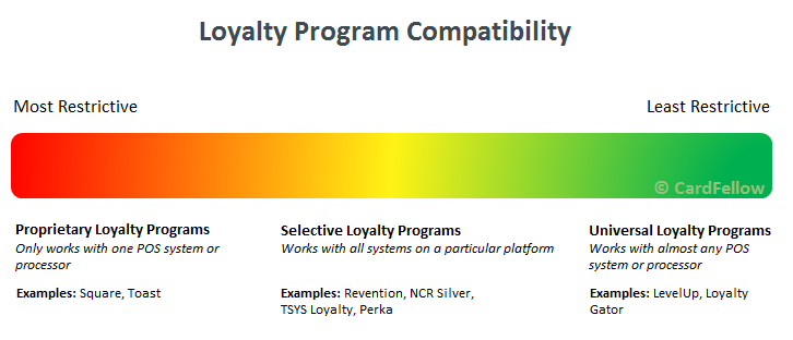 loyalty program compatibility