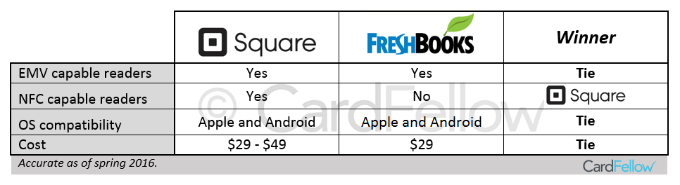 Square and FreshBooks reader operating systems