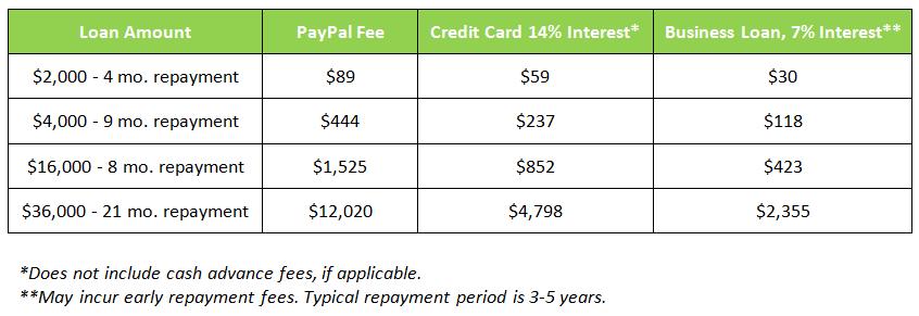 PayPal fees vs loans