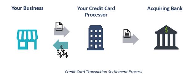 how-settlement-works-chart