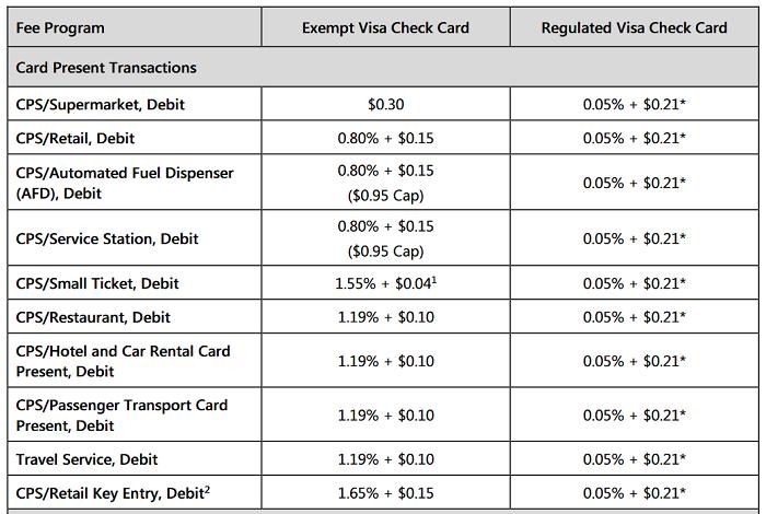 Visa debit interchange