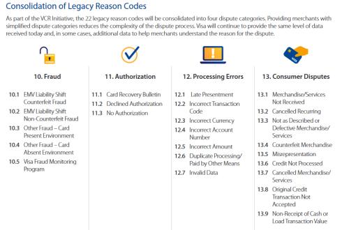 Visa reason codes
