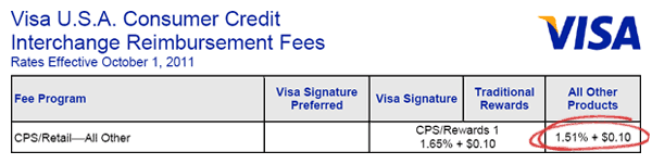 Visa Credit Interchange