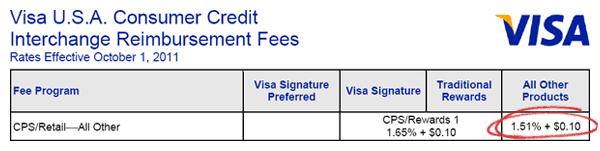 Visa Credit Interchange